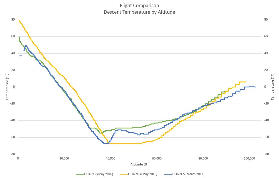 Descent Temperature by Altitude | Flight Comparison
