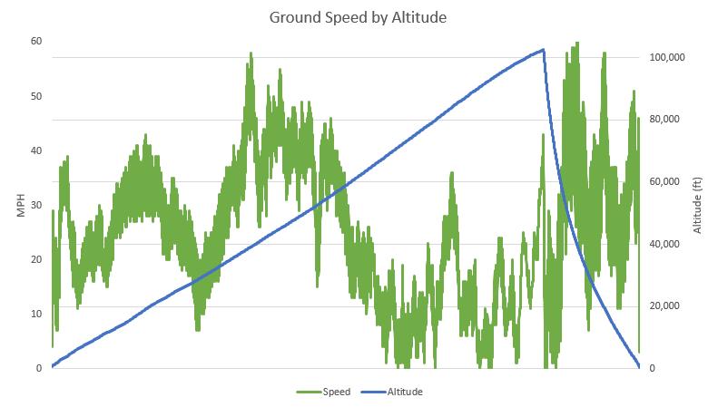 OLHZN-5 Ground Speed vs. Altitude